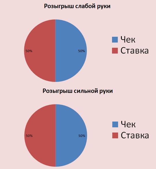 Сбалансированный диапазон розыгрышей на диаграмме