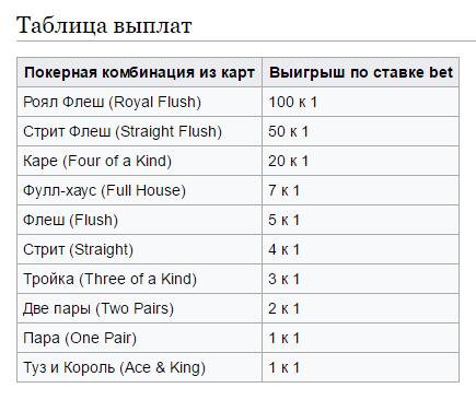 Русский покер правила в казино коста рика регистрация казино