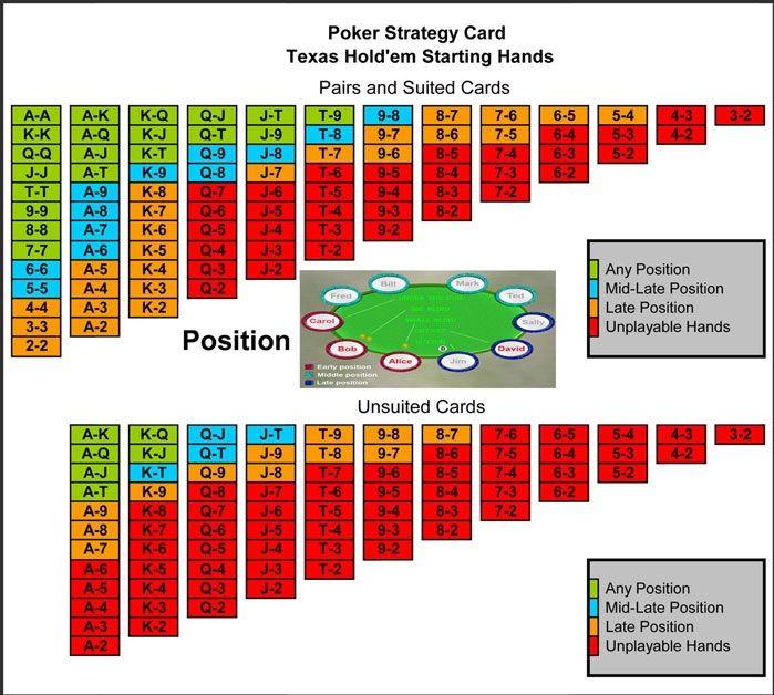 poker-tournament-strategy-sheet