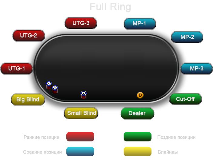 full-ring-positions
