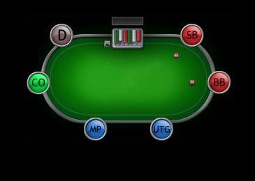 Позиция в покере за столом: что значит, видео