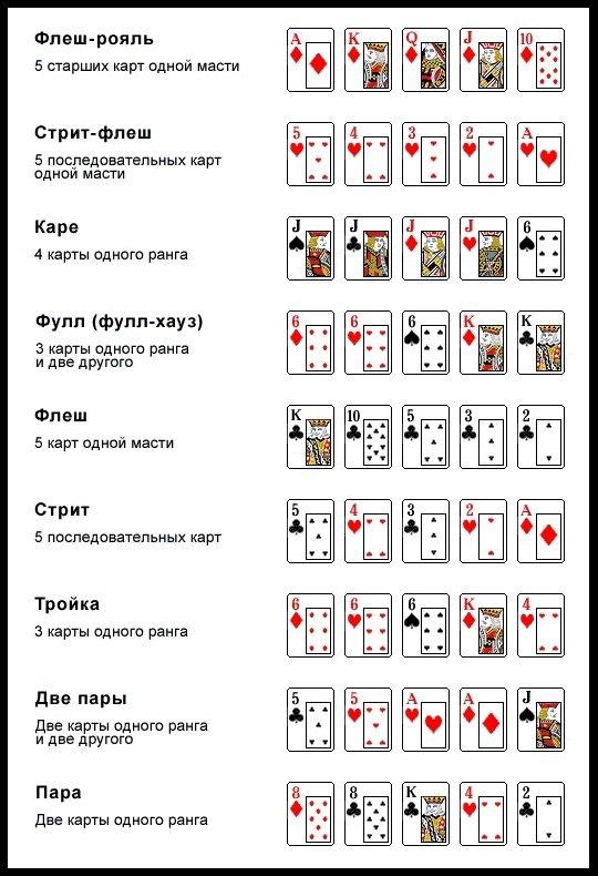 в карты в покер играть правила как