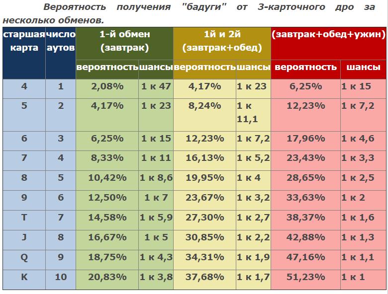 Таблица вероятностей Бадуги покер
