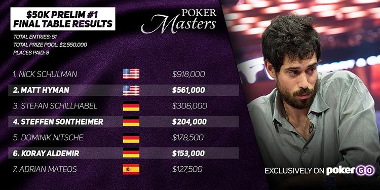 $50K Prelim #1 Poker Master result