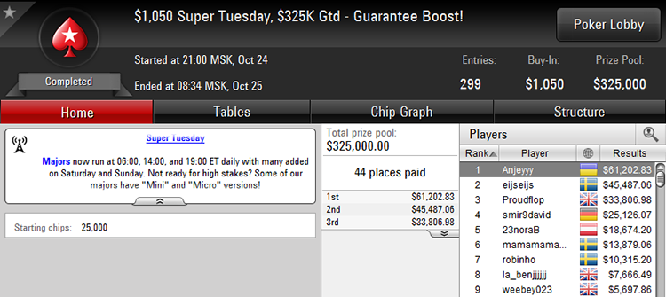 $1,050 Super Tuesday 24-10-2017 result