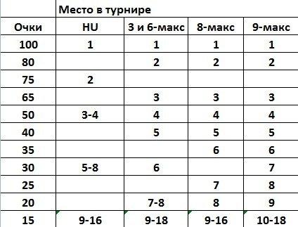 GCOOP-VI-PokerDom-points