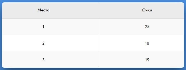 Таблица начисления очков за участие в турнирах