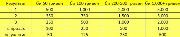 PONT leaderboard points