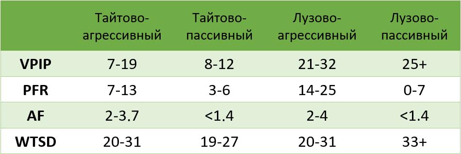 Значения VPIP, PFR, AF, WTSD для разных типов игры