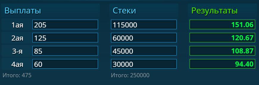Получившиеся результаты с 1 по 4 место: $151.06, $120.67, $108.87, $94.40