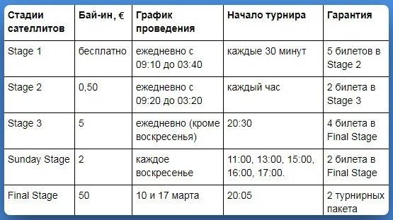 Расписание фрироллов и сателлитов