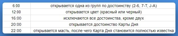 """Расписание подсказок в акции """"Карта дня"""""""