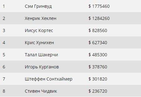 Результаты финального стола PCA $100,000 Super High Roller