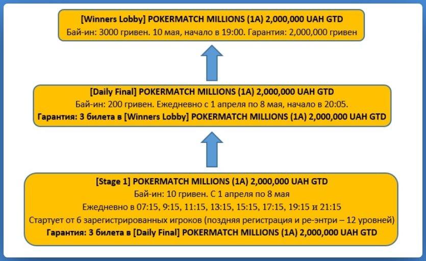 Схема сателлитов к PokerMatch Millions