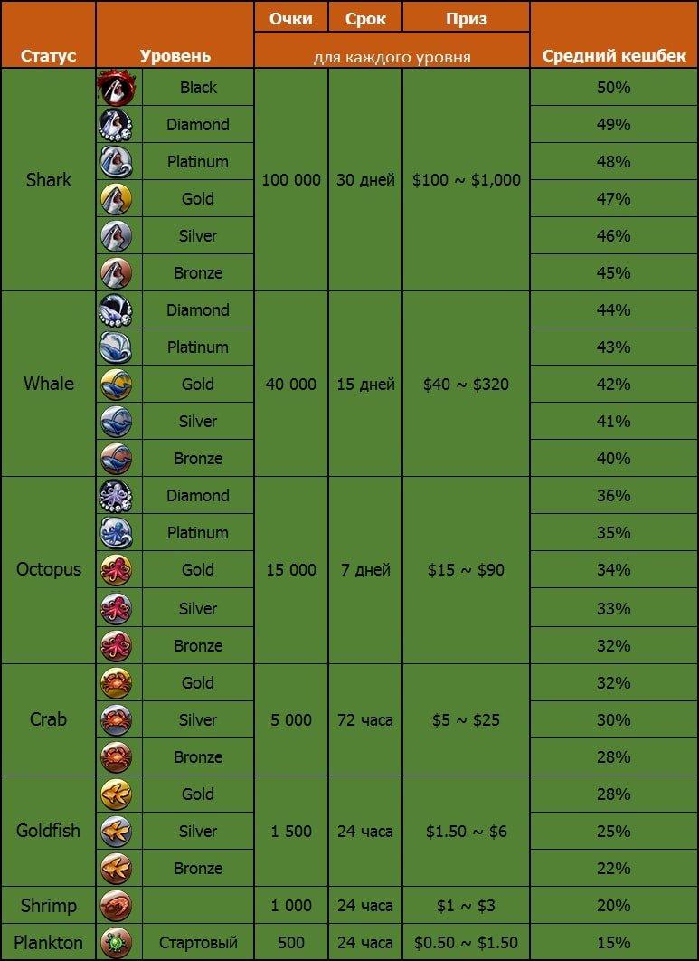 Таблица статусов и уровней в Fish Buffet