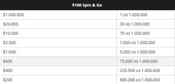 Вероятность и призовые в Spin & Go за $100
