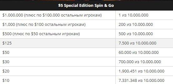 Вероятность и призовые в Spin & Go за $5