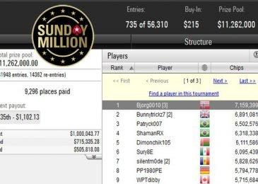 Второй юбилейный Sunday Million собрал $11,262,000 призовых