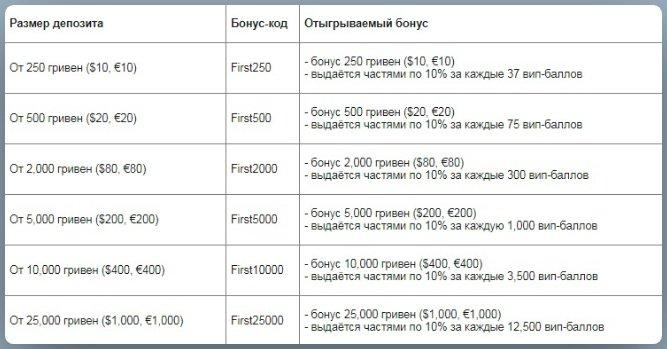 Таблица кодов для отыгрываемых бонусов