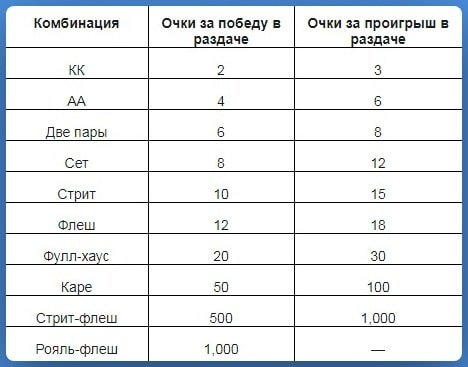 Таблица начисления баллов
