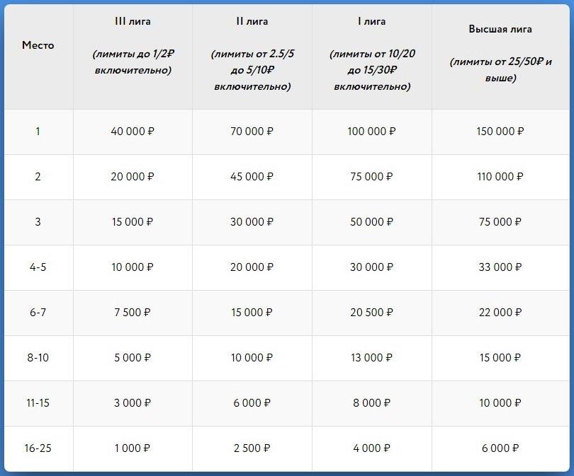 Таблица начисления призов