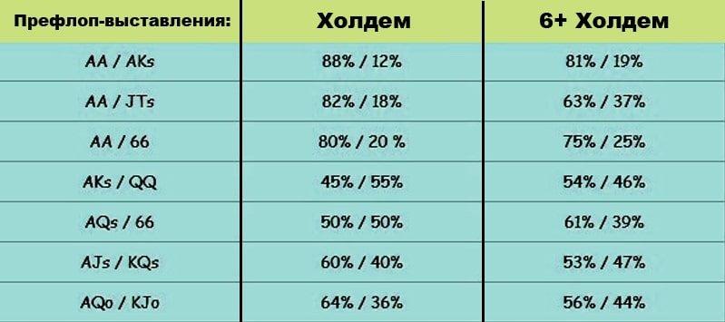Разница в вероятностях рук в холдеме и 6+ холдеме