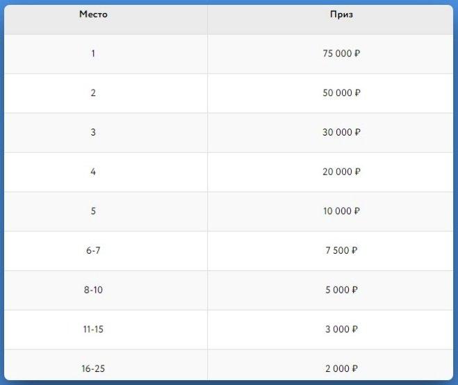 Выплаты для «Таблицы лидеров» pokerdom