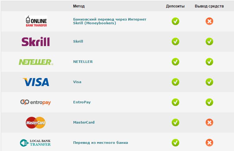 Платежные сервисы в иностранной валюте