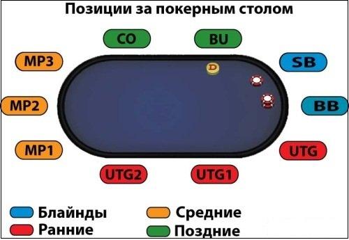 Схема позиций за полным столом