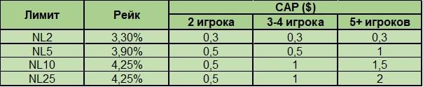 рейк в зависимости от лимита и игроков