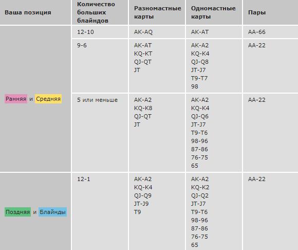 СНГ турниры - Олл-ин