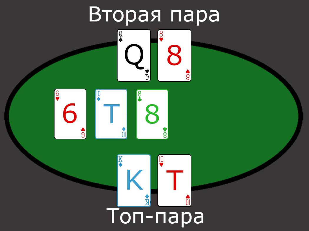 пример второй пары и топ-пары