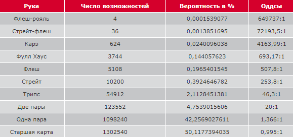 Таблица для Дро-Покера, Оазиса