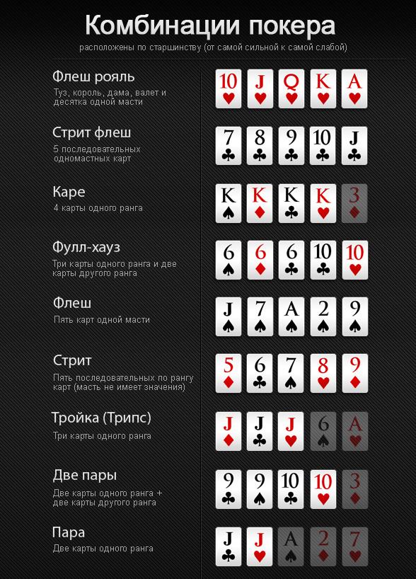Классические покерные комбинации